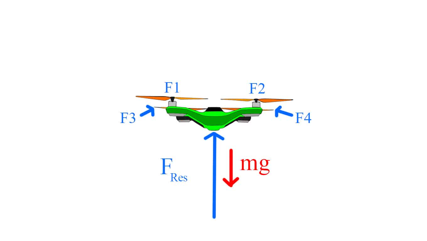 Quadcopter working principle: RESULTANT FORCE